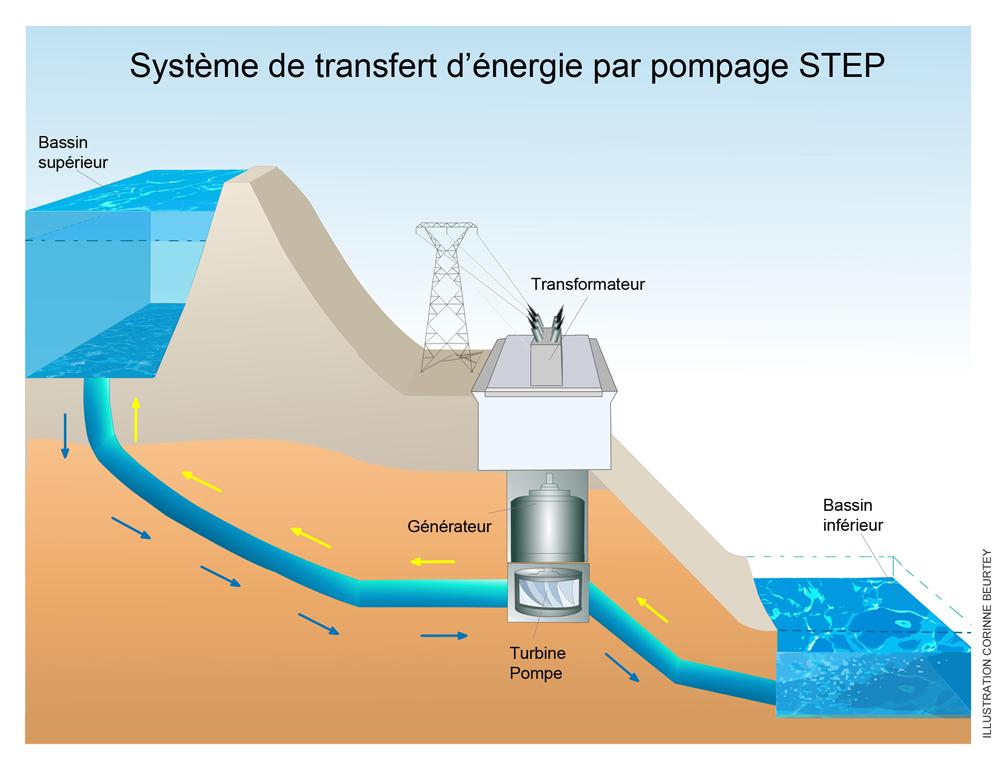 Très Découvrir & Comprendre - Le stockage stationnaire de l'énergie NF55