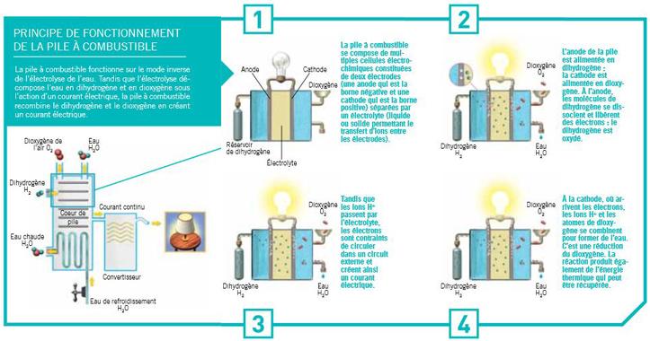 d couvrir comprendre l 39 hydrog ne. Black Bedroom Furniture Sets. Home Design Ideas