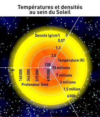 temperature au centre du soleil