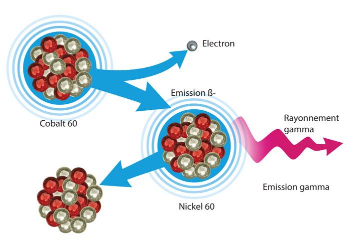 D 233 Couvrir Amp Comprendre La Radioactivit 233