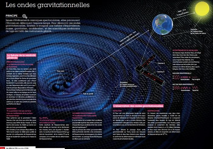Espace enseignants d couvrez nos ressources p dagogiques sur les ondes gravitationnelles - Le sel et les ondes negatives ...