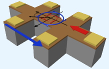 Unidirectional magnetoresistance and germanium