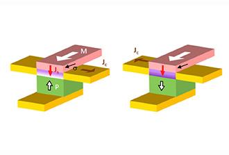 Contrôler et détecter des courants de spin par la ferroélectricité