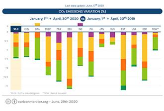 Le site Carbon Monitor révèle la réduction des émissions journalières de CO<sub>2</sub> pendant la Covid-19