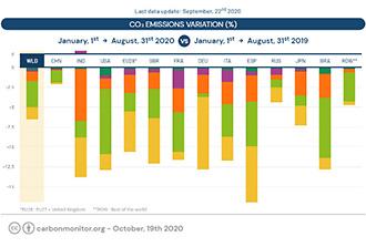 Le suivi en temps quasi-réel des émissions de CO2 révèle les effets de la pandémie de Covid-19