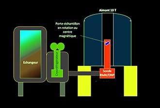 La DNP-RMN haute résolution accède aux ultra-basses températures