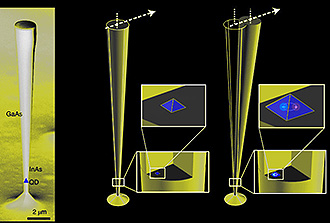 Quand un atome artificiel fait osciller un micro-fil