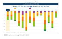Le site Carbon Monitor révèle la réduction des émissions journalières de CO2 pendant la Covid-19