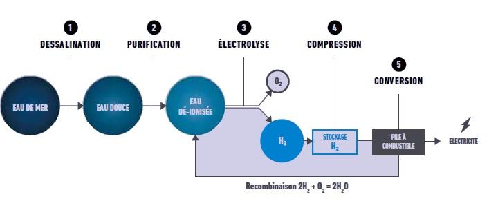 détail de la chaine hydrogène.jpg