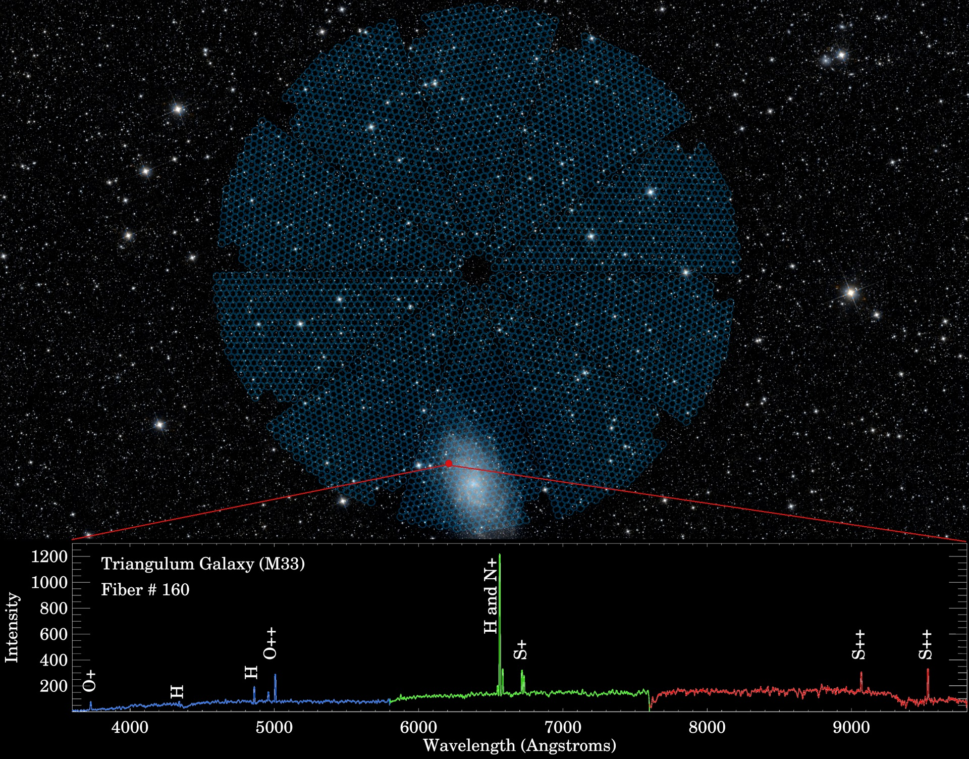 wide-sky-M33-focal-plane-first-spectra-hires (002).jpg