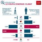 L'essentiel sur… le couple énergie/climat