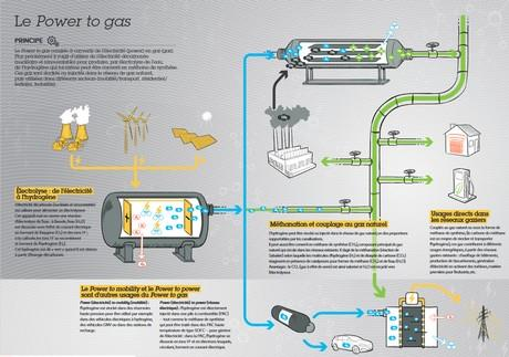 Infographie Power to gas