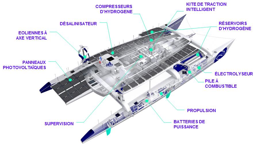 m diath que les technologies du bateau energy observer. Black Bedroom Furniture Sets. Home Design Ideas