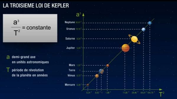 troisieme loi de kepler