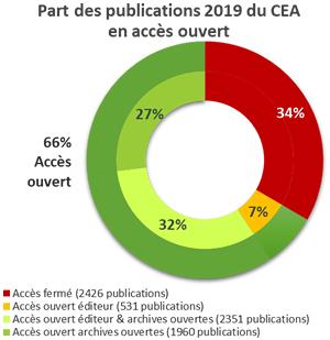 Anteil der CEA-Publikationen 2019 im Open Access