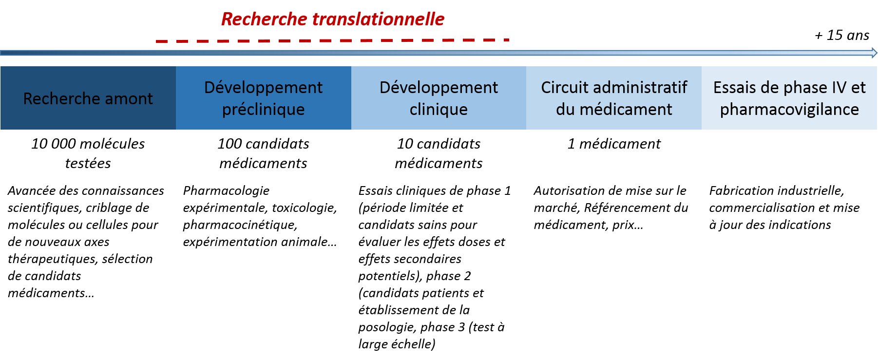 schema-rtranslationnelle-2.png